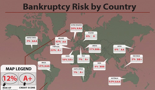 paesi a rischio bancarotta