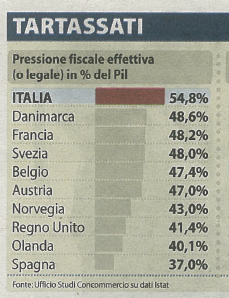 pressione-fiscale-italia