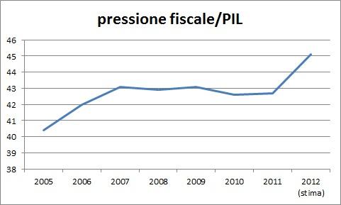 pressione-fiscale