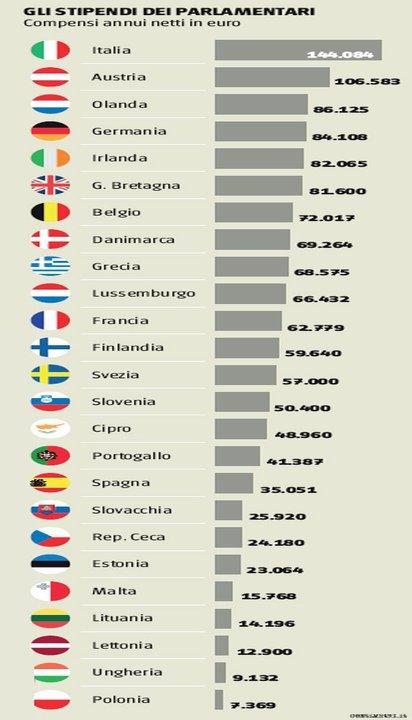 Stipendi-netti-dei-parlamentari1